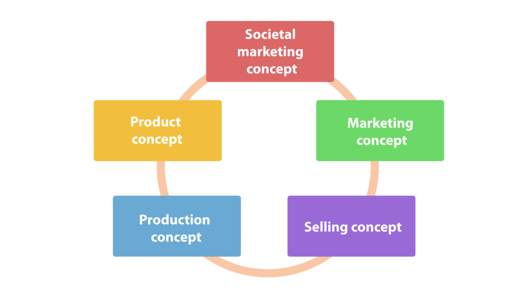 The Five Marketing Concepts Explained - Oxidian GmbH