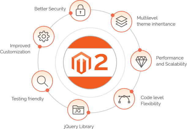 magento 2 for swiss